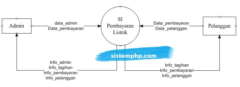 DFD level 0 (konteks diagram) sistem informasi pembayaran listrik