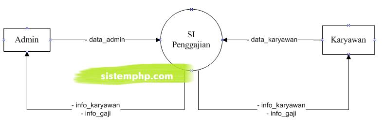 DFD leve 0 Konteks Diagram Sistem Informasi Penggajian