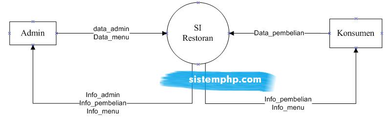 DFD level 0 (konteks diagram) sistem informasi restoran