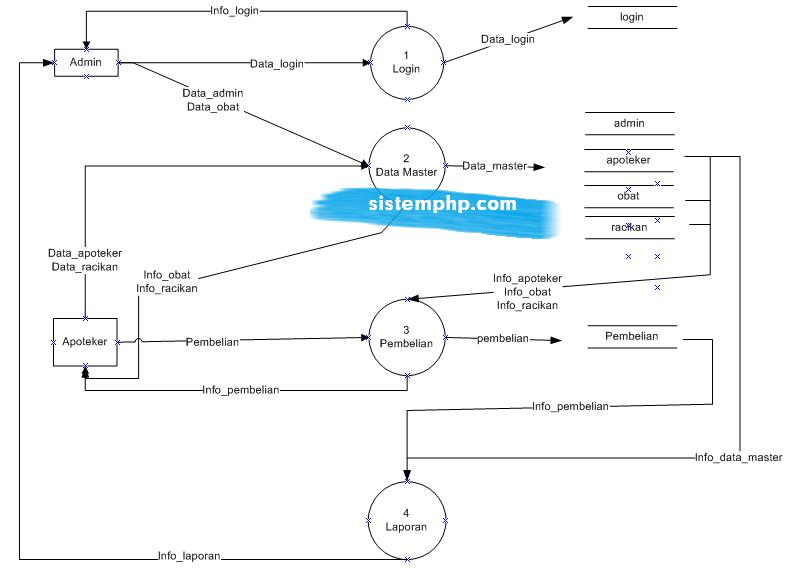 DFD level 1 sistem informasi apotek