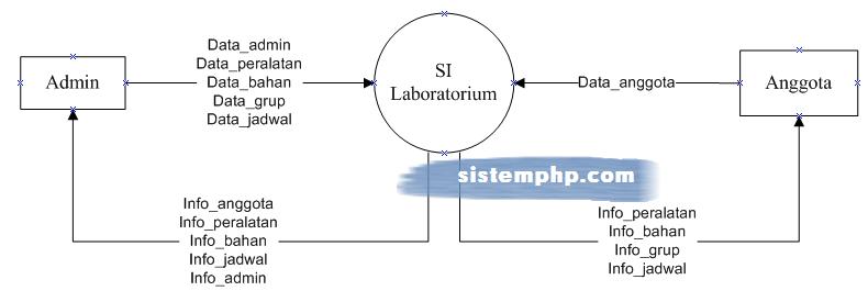 DFD Sistem Informasi Laboratorium