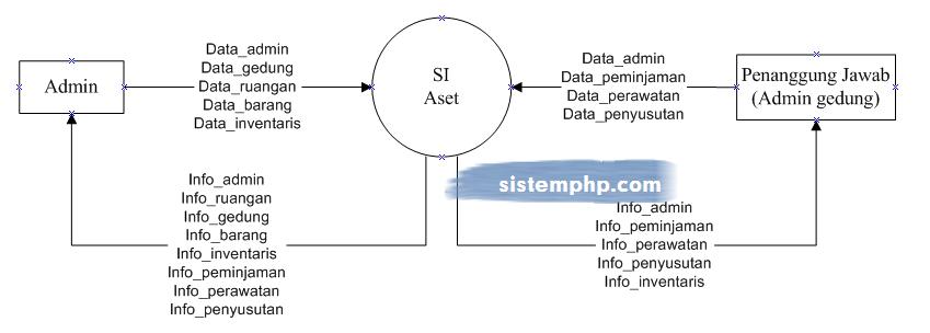 DFD Sistem Informasi Inventaris