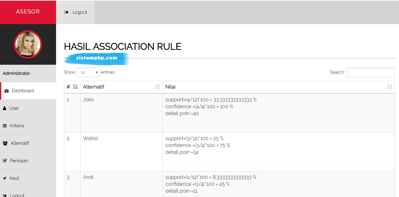 Menu hasil Aplikasi asesor dengan international association rule