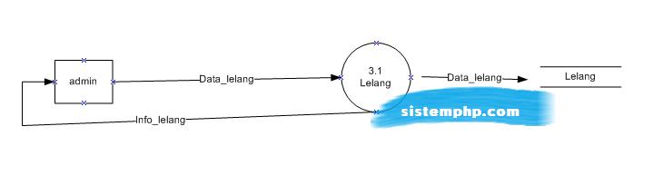 DFD level 2 sistem pendukung keputusan (SPK) pencarian lelang dengan boyermoore