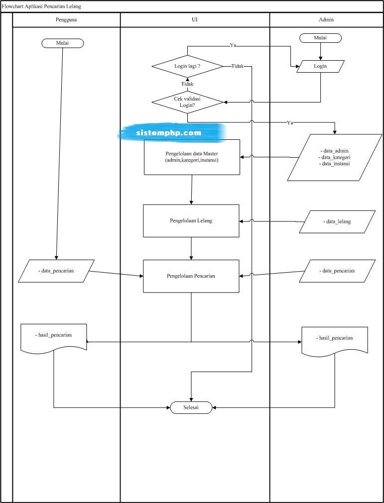 Flowchart sistem pendukung keputusan (SPK) pencarian lelang dengan boyermoore