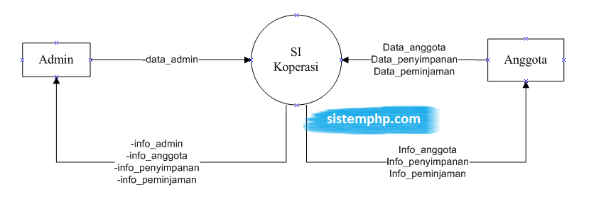 Konteks diagram koperasi
