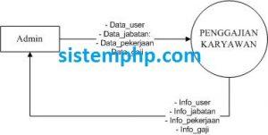 DFD Sistem Penggajian Karyawan