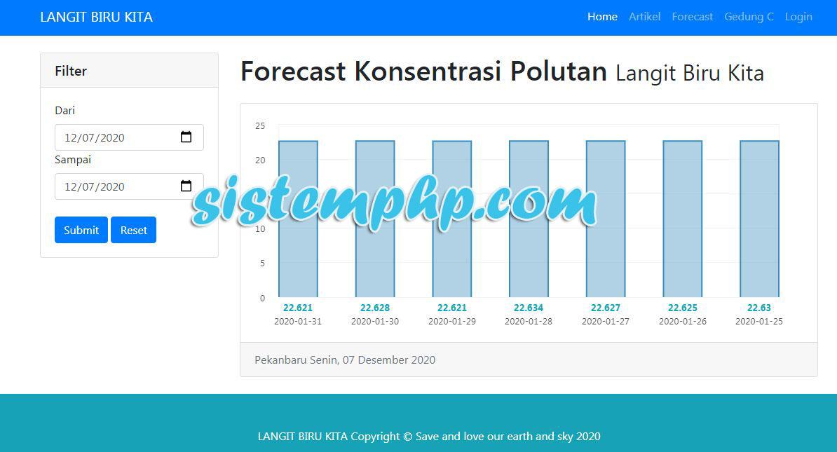 prediksi publik polutan Pencemaran udara